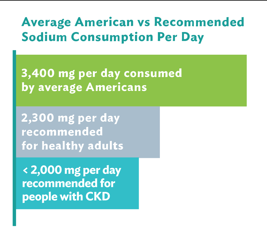 Recommended daily sodium intake.